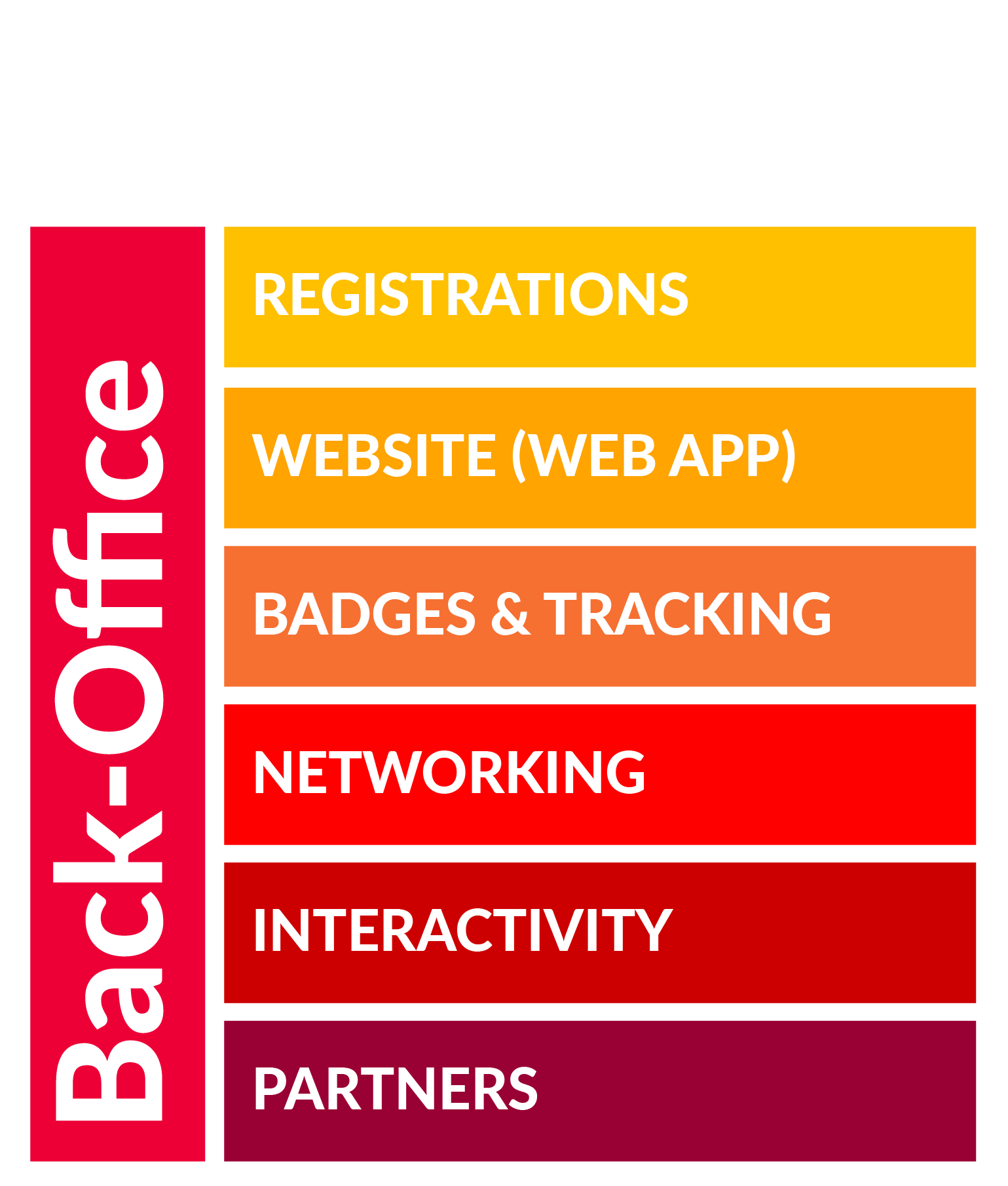 Registration, web app, badges, tracking, networking, interactivity, partners