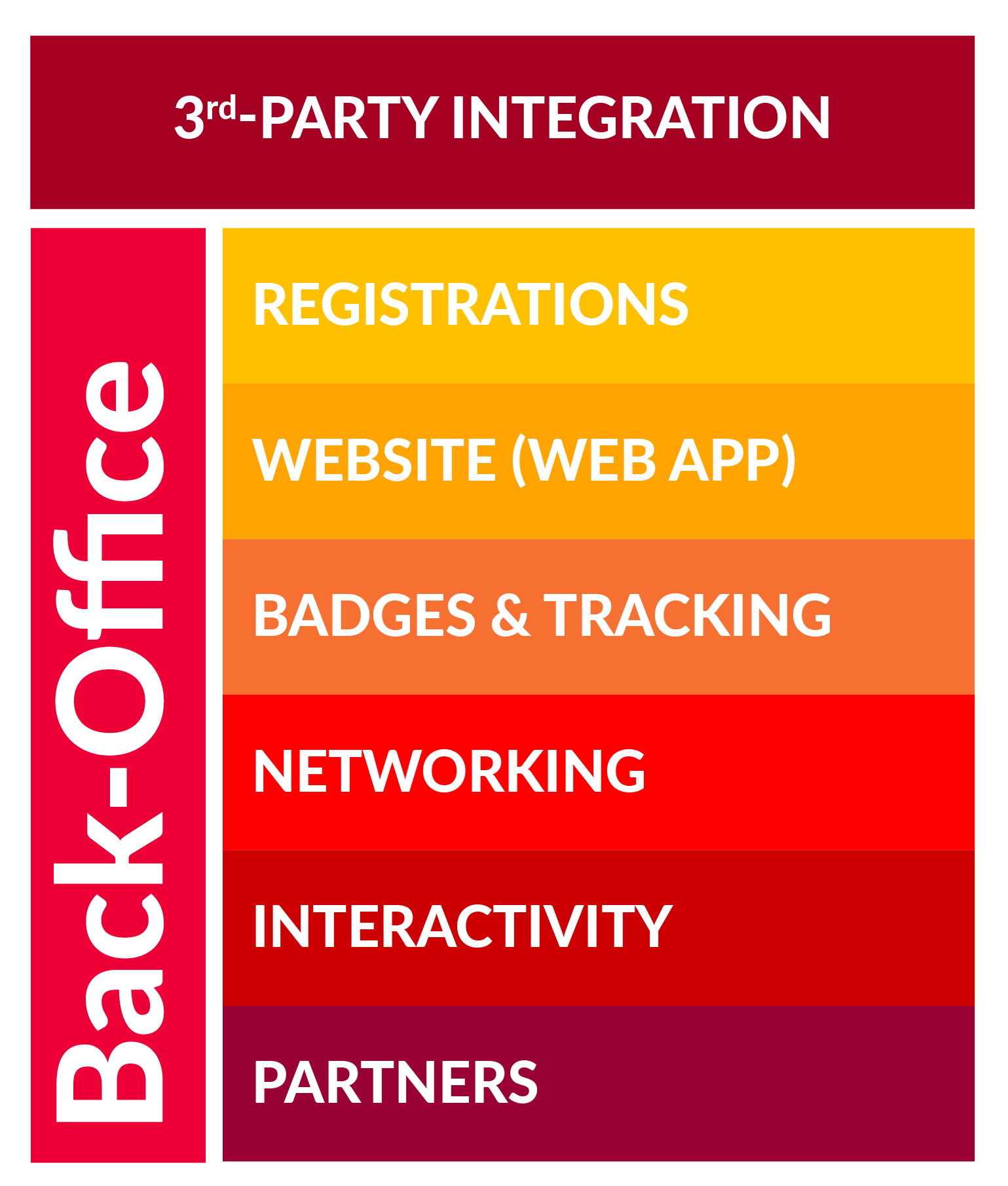 Registration, web app, badges, tracking, networking, interactivity, partners, third party integration
